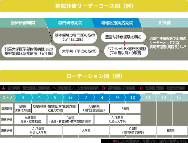 病院診療リーダーコース図・ローテション図